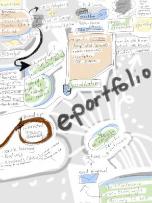 ePortfolio workflow