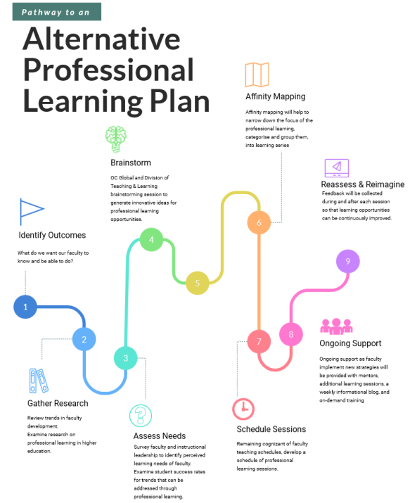 Pathway to Alternative Professional Learning Plan